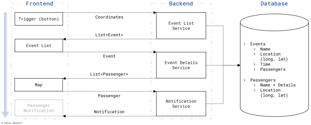 Picture describing the layout of the developed service