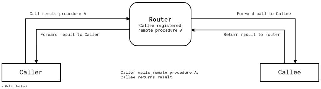 Diagram describing a Remote Procedure Call
