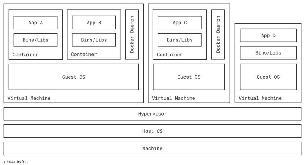 Combining VMs and Docker results in using the advantages of both technologies.