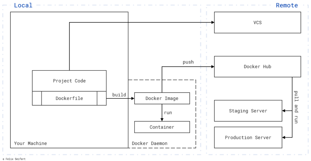 Docker builds images which serve as a blueprint for the its containers. These images are shared via a registry like Docker Hub and their containers could be run anywhere.