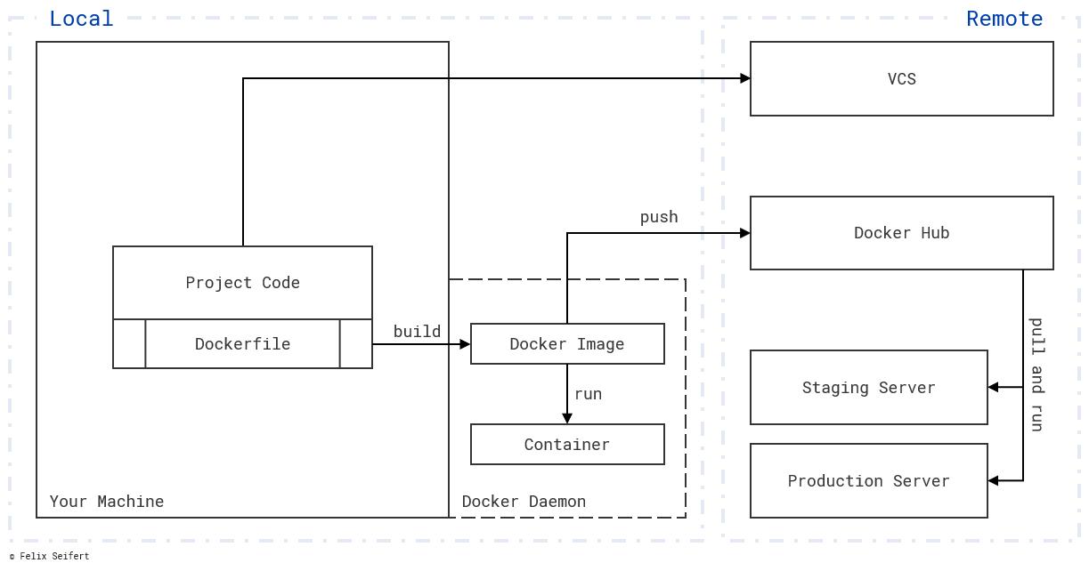 Docker vs  Virtual Machines – Felix Seifert