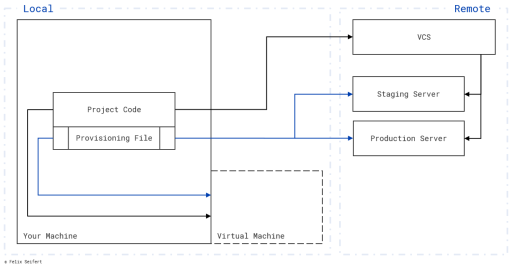 A provisioning script describes how to set up the different (virtual) machines. Than, the code could be run on all these machines which have the same environment.