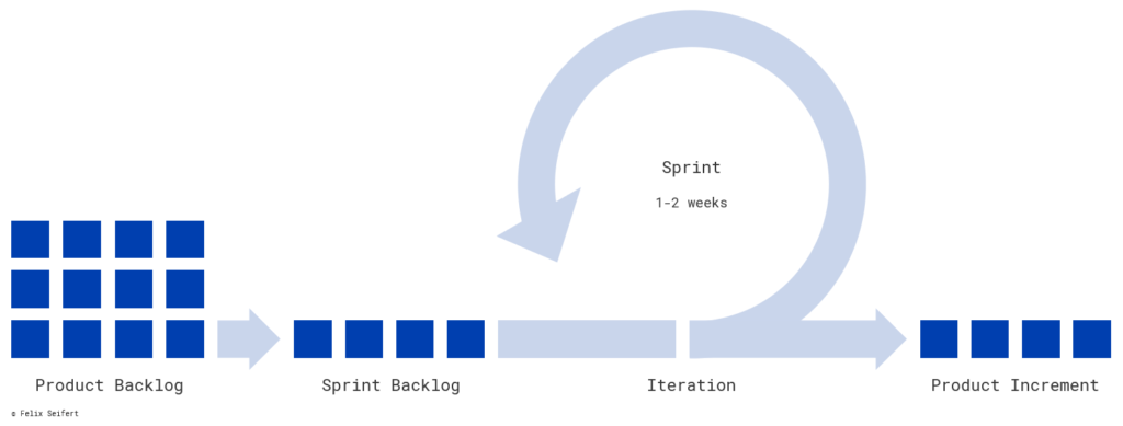 In an agile development process a few issues get picked out of a product backlog, implemented during a sprint and result in a product increment.