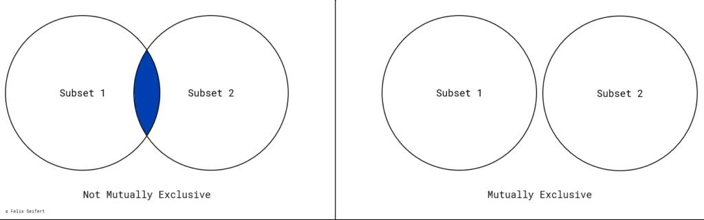 A Venn diagram describes what mutually exclusive of the MECE principle means.